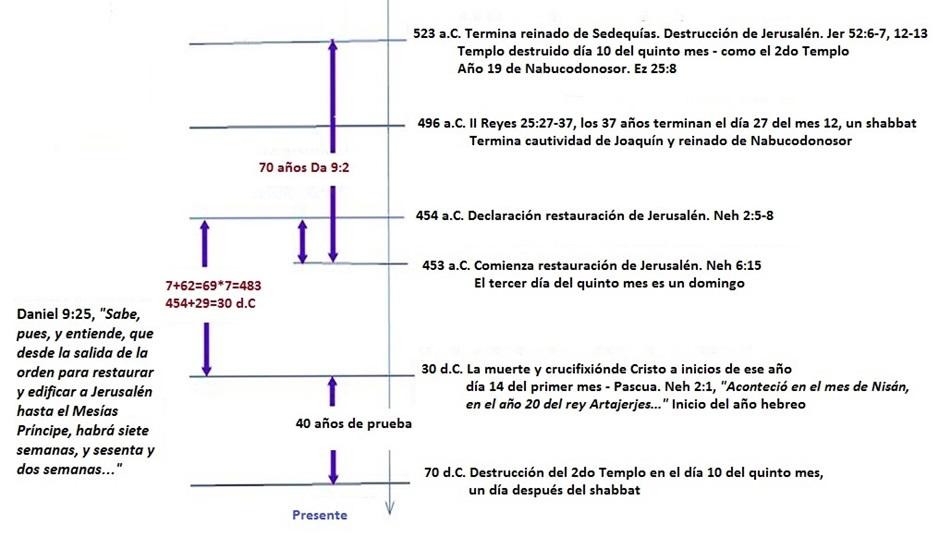 La Destrucción del Templo de Salomón—Fecha | Biblical Calendar Proof ...