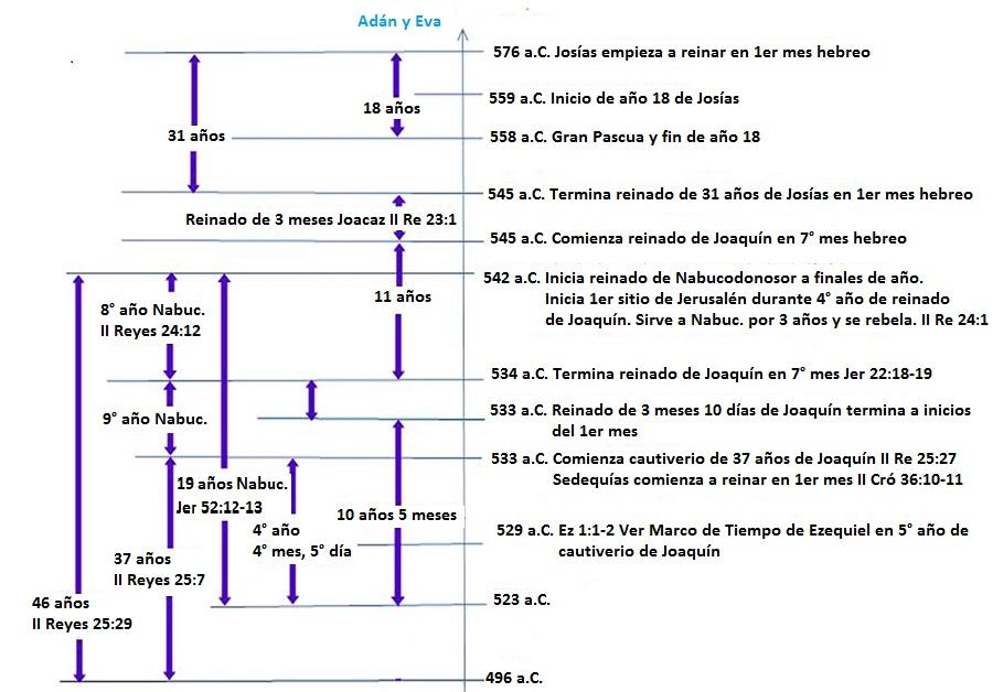 La Destrucción del Templo de Salomón—Fecha   Biblical Calendar Proof ...